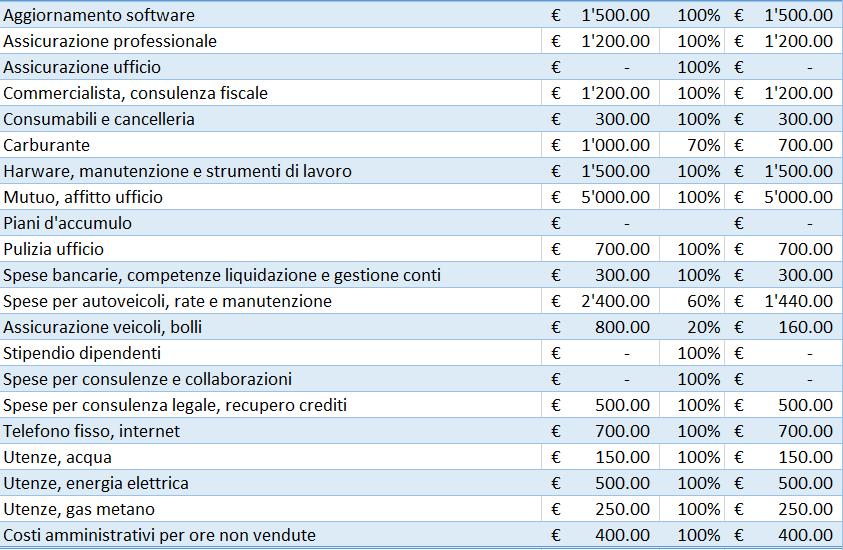 Tabella valutazione dei costi annui