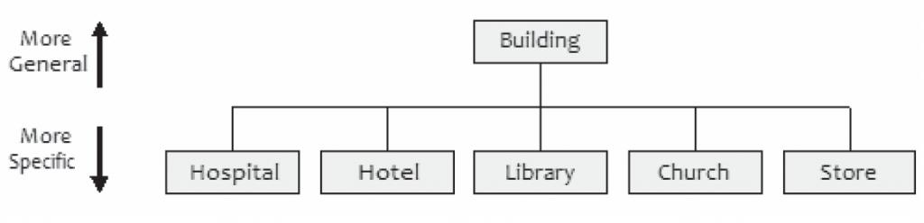 Figura 1 - Ereditarietà delle classi