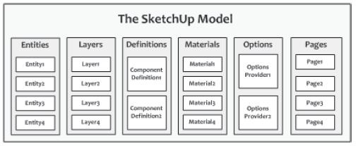 Tabella 1 - The Sketchup Model
