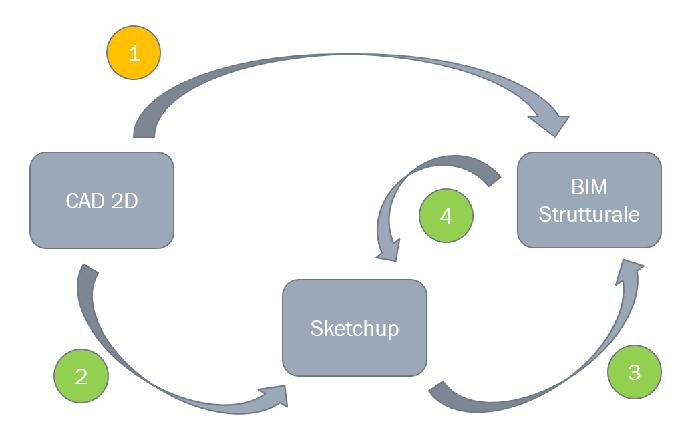 Sketchup e BIM possono viaggiare a fianco